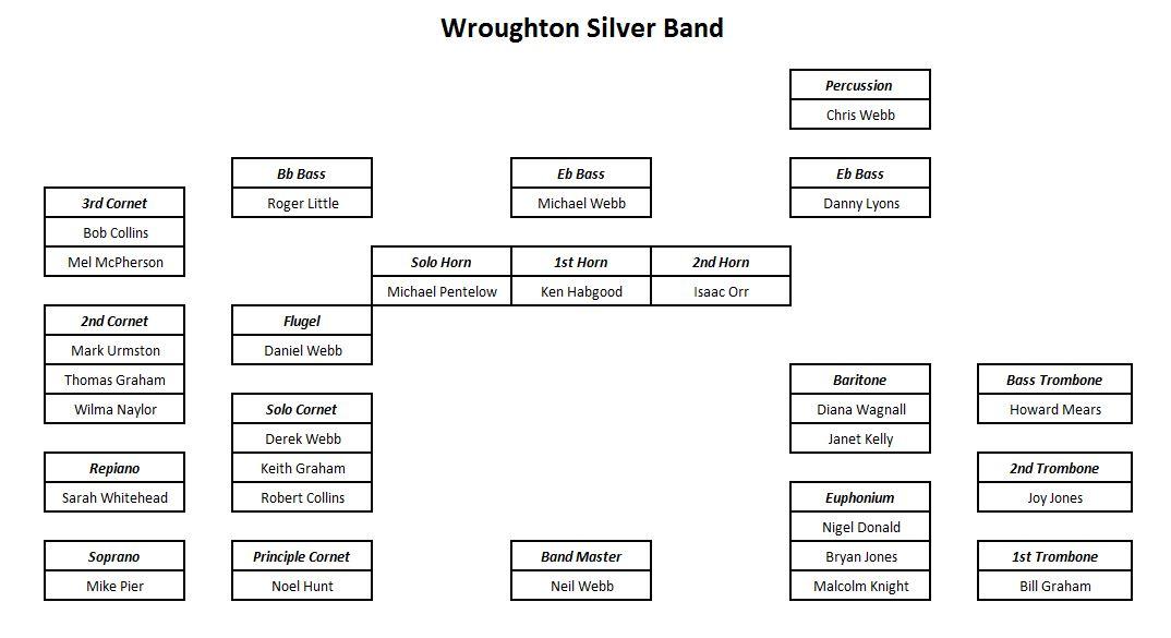 wsb-band-layout